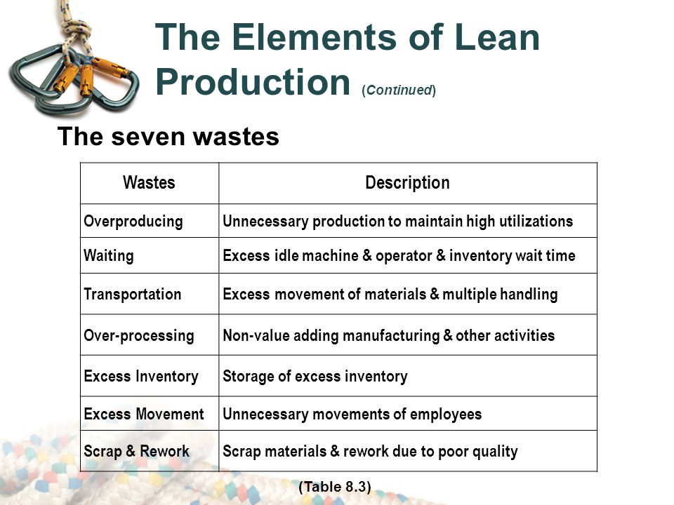 Process Management Lean Amp Six Sigma In The Supply Chain