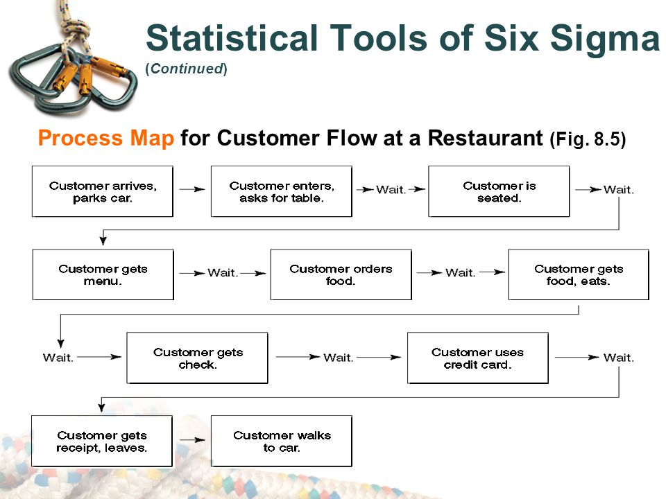 process management  lean  u0026 six sigma in the supply chain