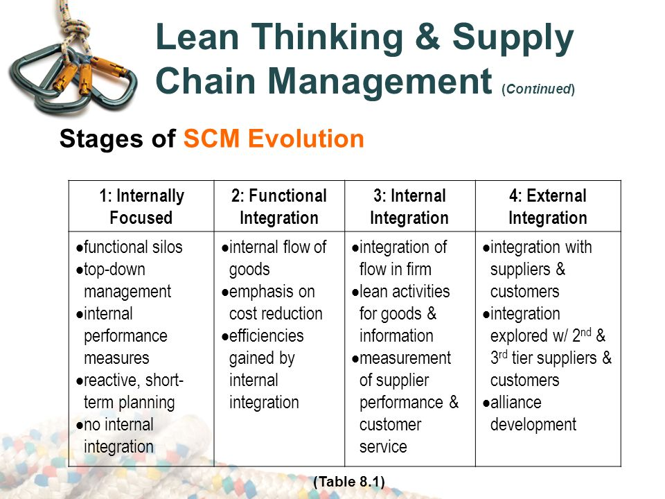 """implementation of lean thinking management essay Mass production and scientific management techniques from the early  as it  turns out, principles of lean thinking are universal and have been applied  successfully across many disciplines  each was implemented by """"a handful of  seasoned it and functional experts  subscribe to lean essays."""
