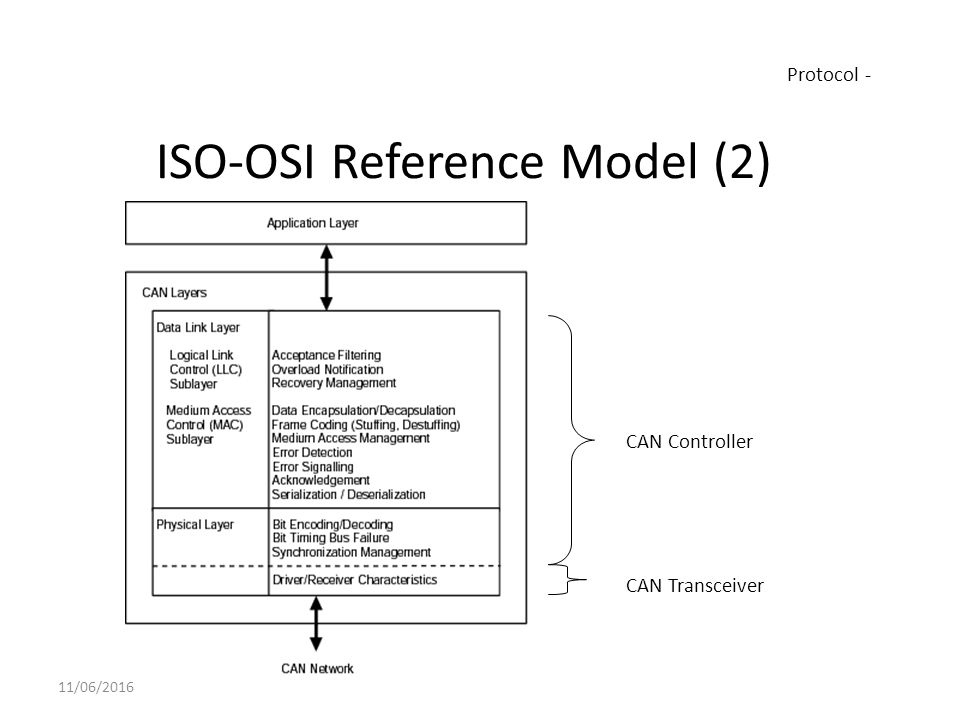 osi references Abstract an extension to the seven-layer osi reference model is proposed as a way to facilitate discussions between hci practitioners on one hand, and application and network developers on the other.