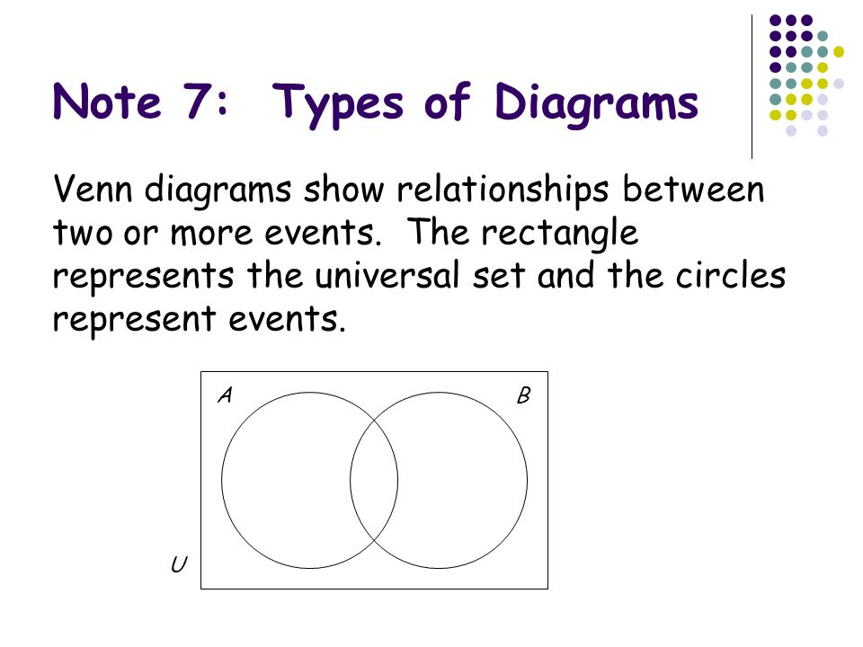 venn disgram These venn diagram worksheets are great for testing students on set theory and working with venn diagram.