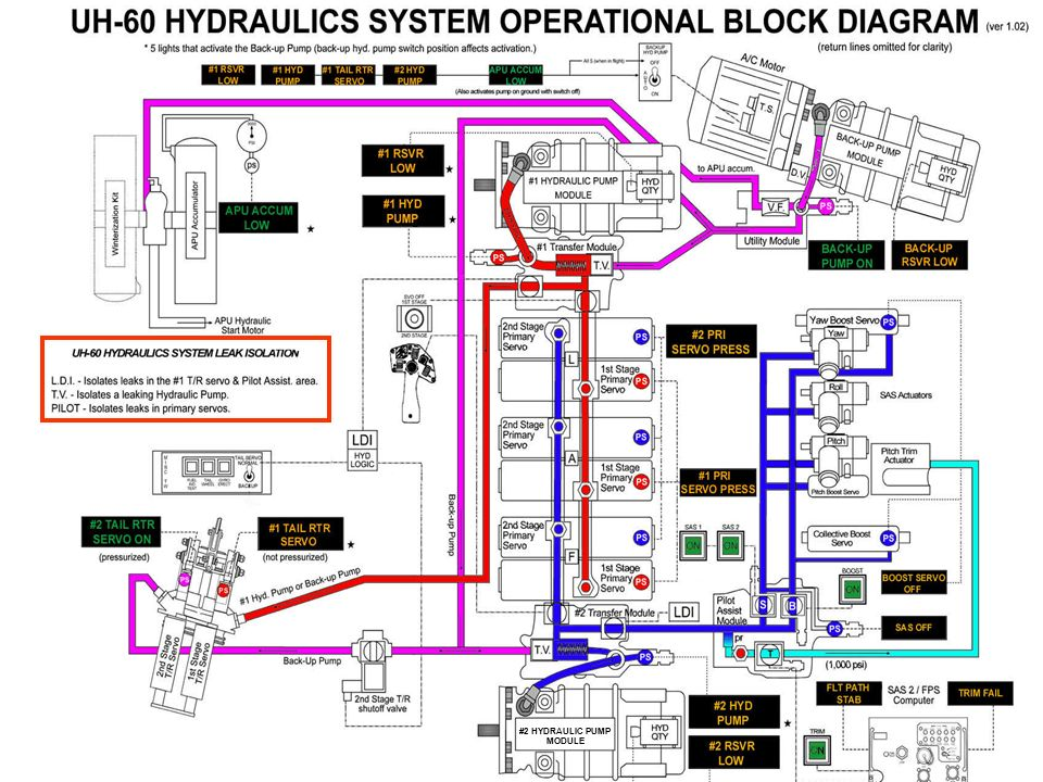 Uh 60 Hydraulic System By Cw2 Ron Nelson Ppt Video