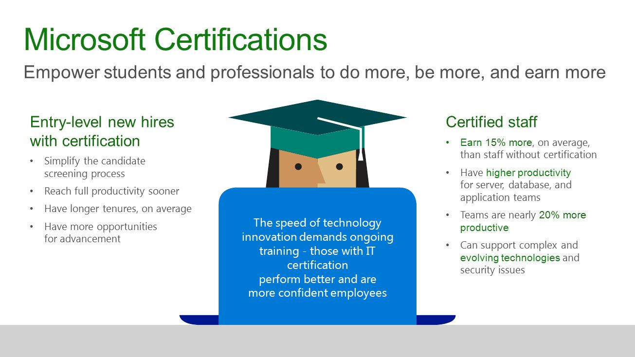 Microsoft imagine academy and microsoft certification ppt download 3 microsoft certifications xflitez Gallery