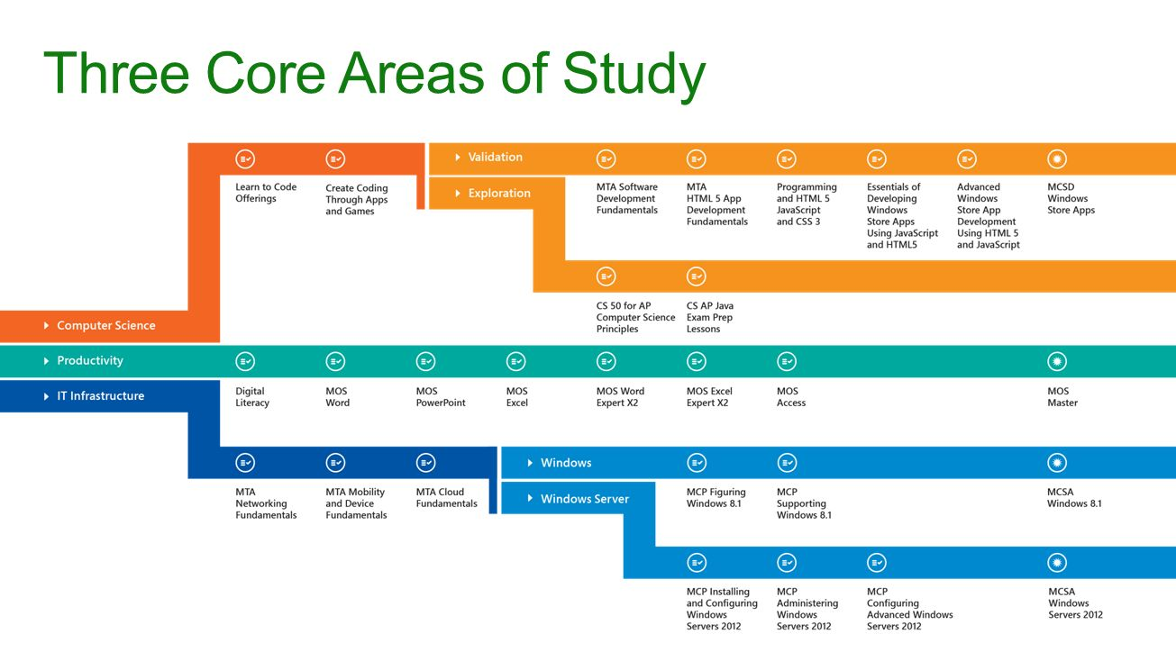 Microsoft imagine academy and microsoft certification ppt download 7 three xflitez Gallery