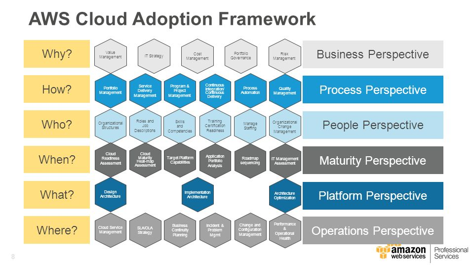proposed roadmap for cloud adoption Has been proposed to aid cloud adoption process among smes in cloud computing adoption among small organizations 4 preparing a road map for smes: a structured guideline will then be designed in order to.