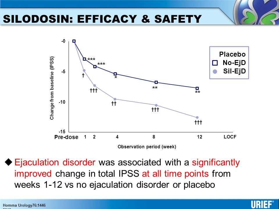 SILODOSIN: THE DIFFERENTIAL EFFECTS OF A NEW ALPHA BLOCKER