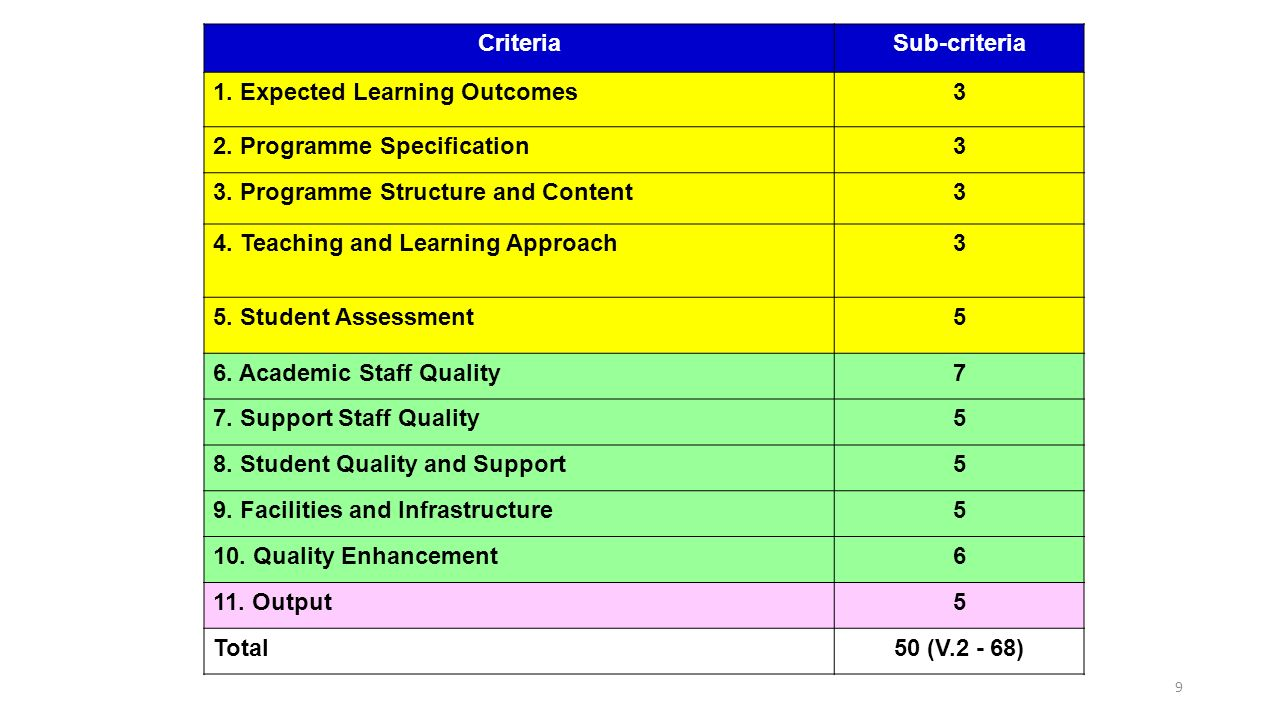 outcome 3 4 5 assessment 3-4 table 32: source(s) of information for the potentially avoidable event  outcome and assessment information set  outcome-based quality monitoring (obqm).