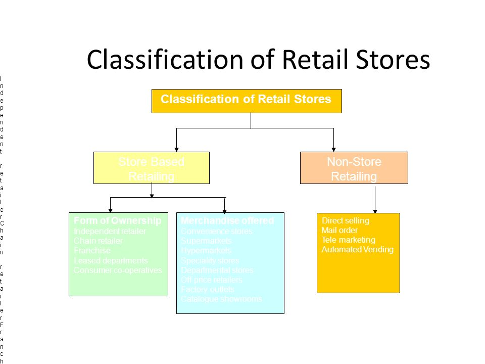 non store retail formats Classifying retail outlets: a multichannel retailing-will utilize and integrate a combination of tradiotnal store formats and nonstore formats such as.