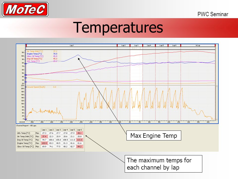 Temperatures+Max+Engine+Temp+The+maximum+temps+for+each+channel+by+lap motec pci cable for 20 kc8apf net on motec ecu wiring diagram motec m48 wiring diagram at panicattacktreatment.co
