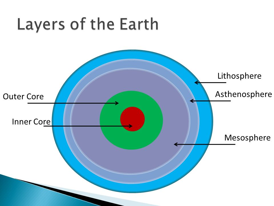 Layers of the Earth. - ppt video online download