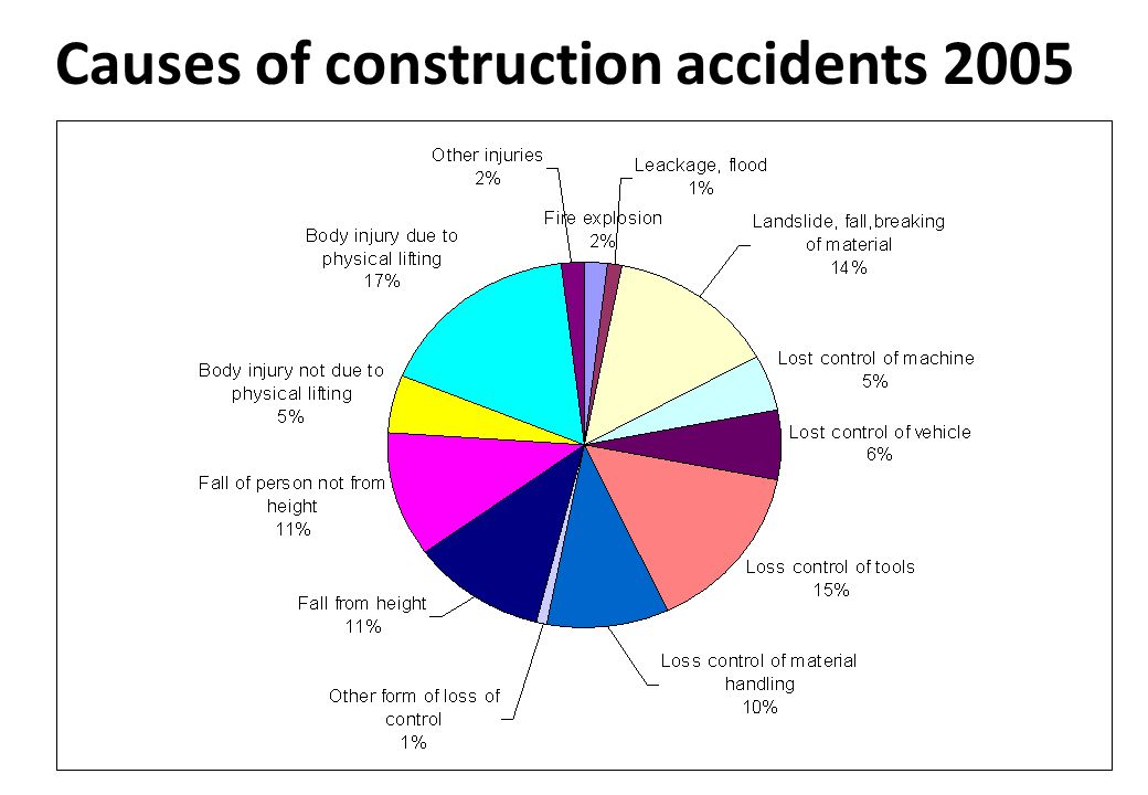 the root causes of accidents on construction Car accidents are often seen in air defense forces researching their root causes has a great significance on improving the prevention work scientifically and.