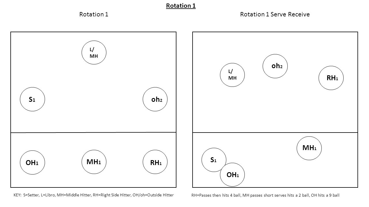 Rotation 1 serve receive ppt download rotation 1 serve receive pooptronica