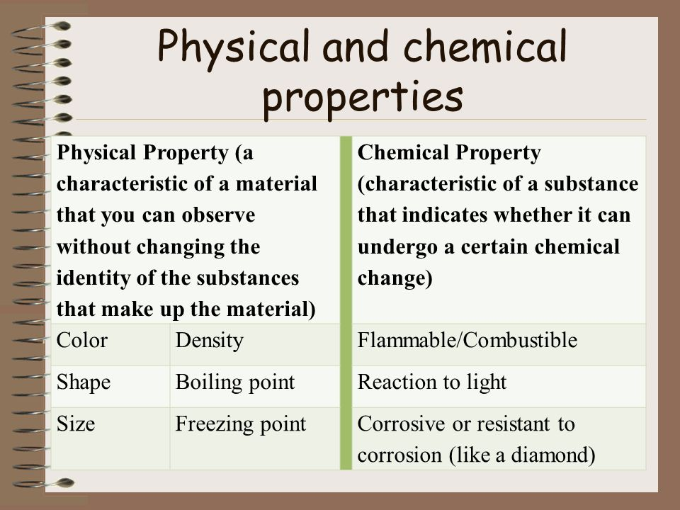 Is Corrosion A Physical Or Chemical Property