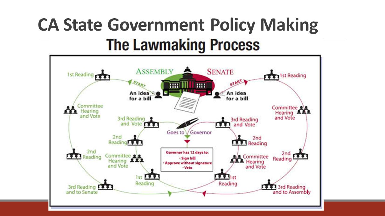 policy making process in healthcare Have you ever wondered why healthcare policy and procedures are so important  technology solutions become critical enablers to streamline this process it can .