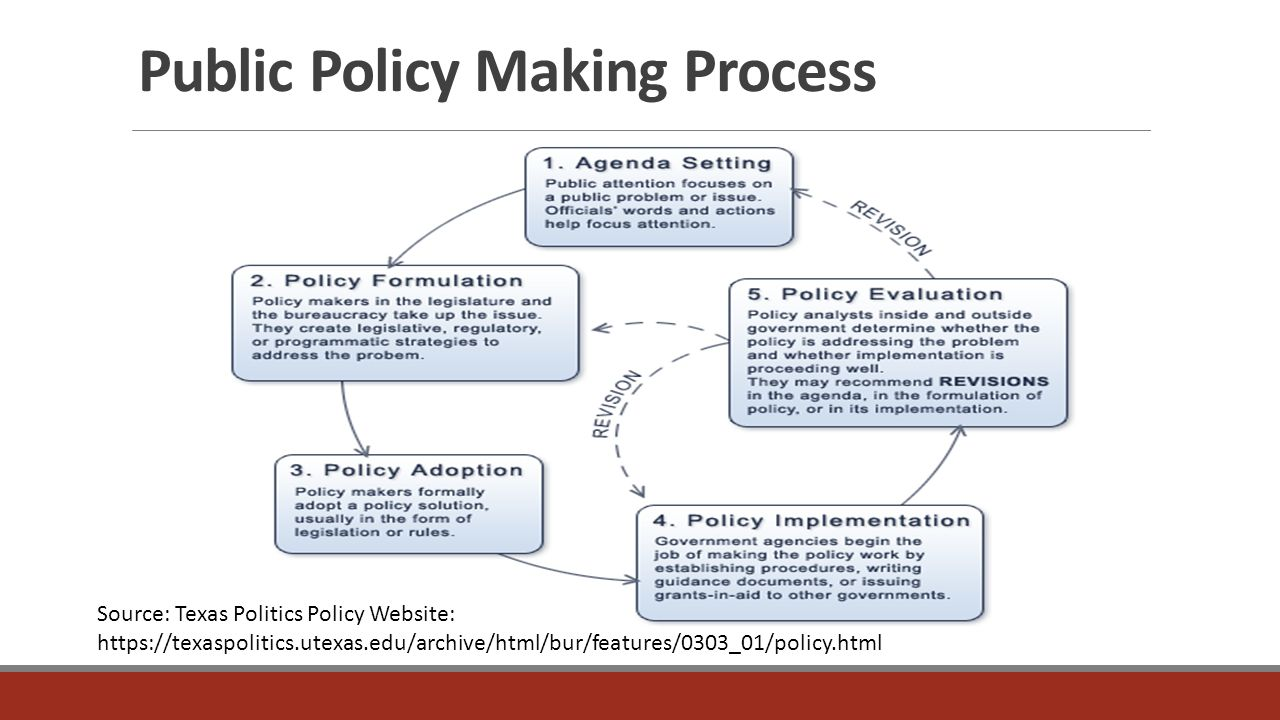 analysis of public policy process in - public health policy analysis public health is the general health of the population, which is mostly controlled and influenced by state institution (turnock, 2012) an effective public health system is equivalent to a healthy nation.