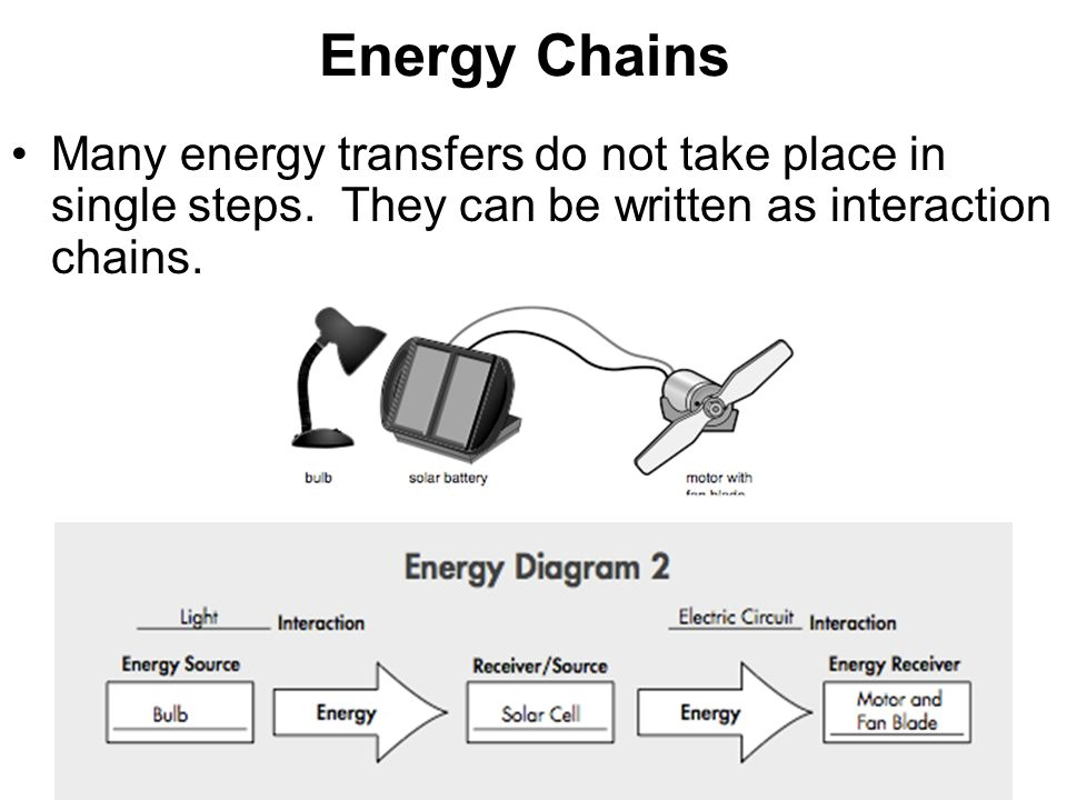 Energy+Chains+Many+energy+transfers+do+not+take+place+in+single+steps. energy chain diagram energy cycle food chain \u2022 wiring diagram  at crackthecode.co