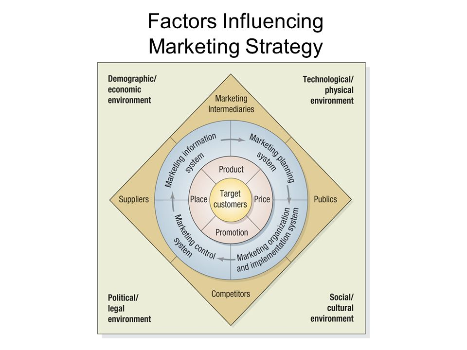 factors influencing the supplier customer relationship Their analyses are based on 200 matched supplier–customer dyads from a  broad range of  factors reflecting uncertainty and dependence in b2b  relationships that  b2b managers should also consider contextual factors that  influence the.