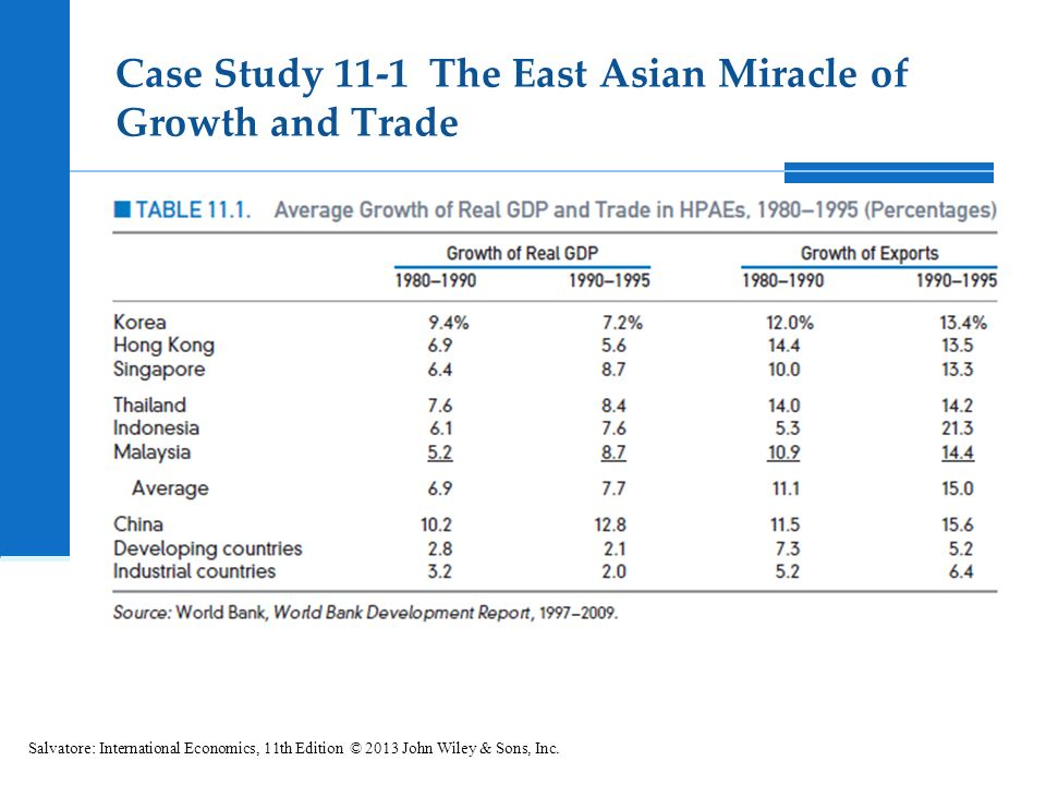 An analysis of the book asias miracles economies