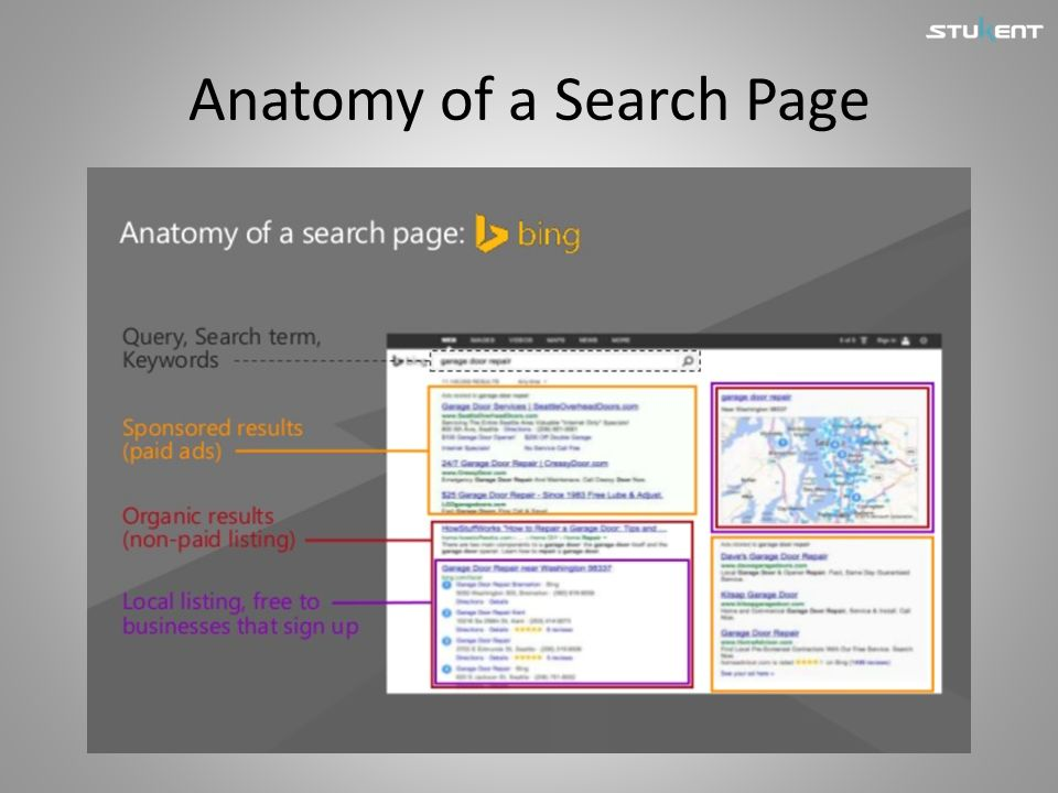 Anatomy of a Search Page
