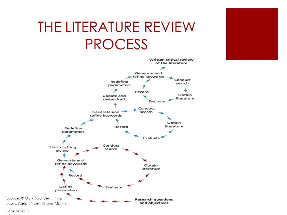 List of Popular Literature Review Topics