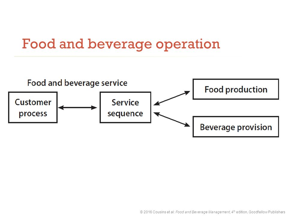 food and beverage control system Inncontrol takes care of complete food and beverage control from cost of ingredients to total consumption.