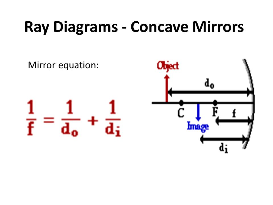 Lesson 1 reflection and its importance ppt download for Mirror formula