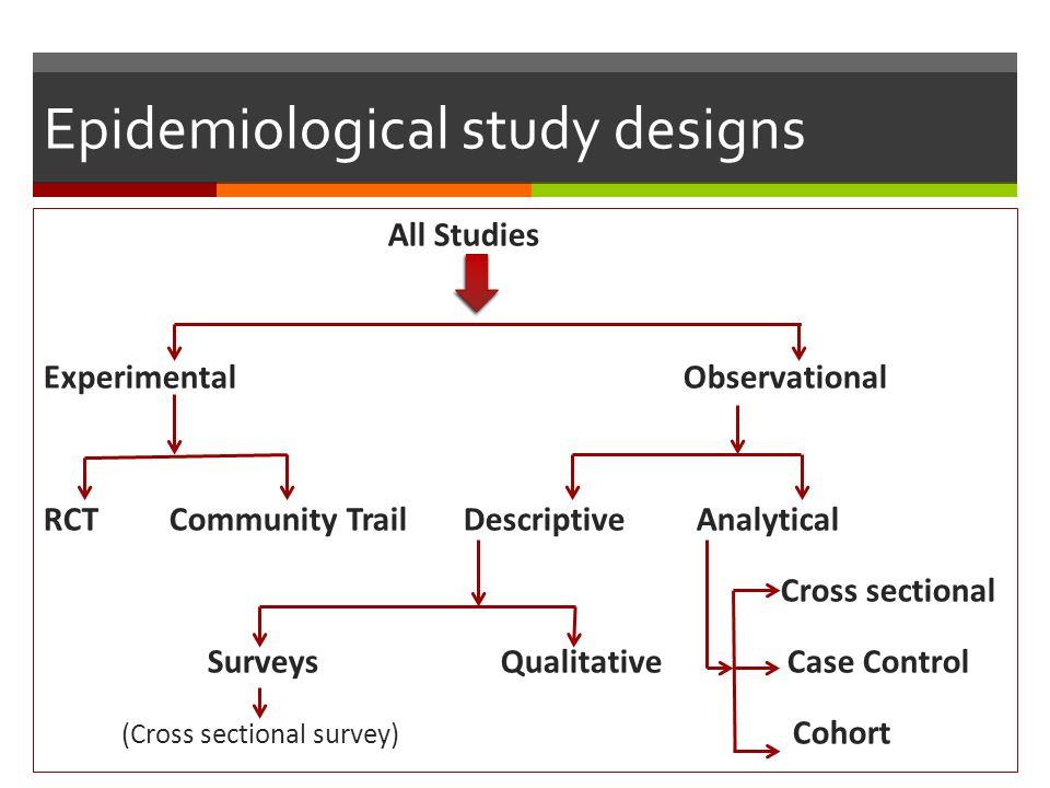 Randomized Controlled Trial - Study Design 101