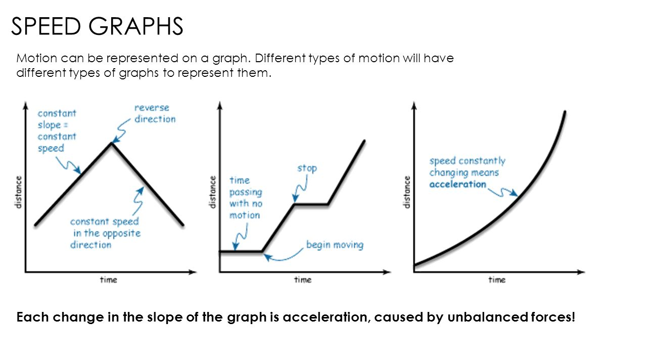 Potential vs kinetic energy ppt video online download speed graphs motion can be represented on a graph different types of motion will have ccuart Choice Image