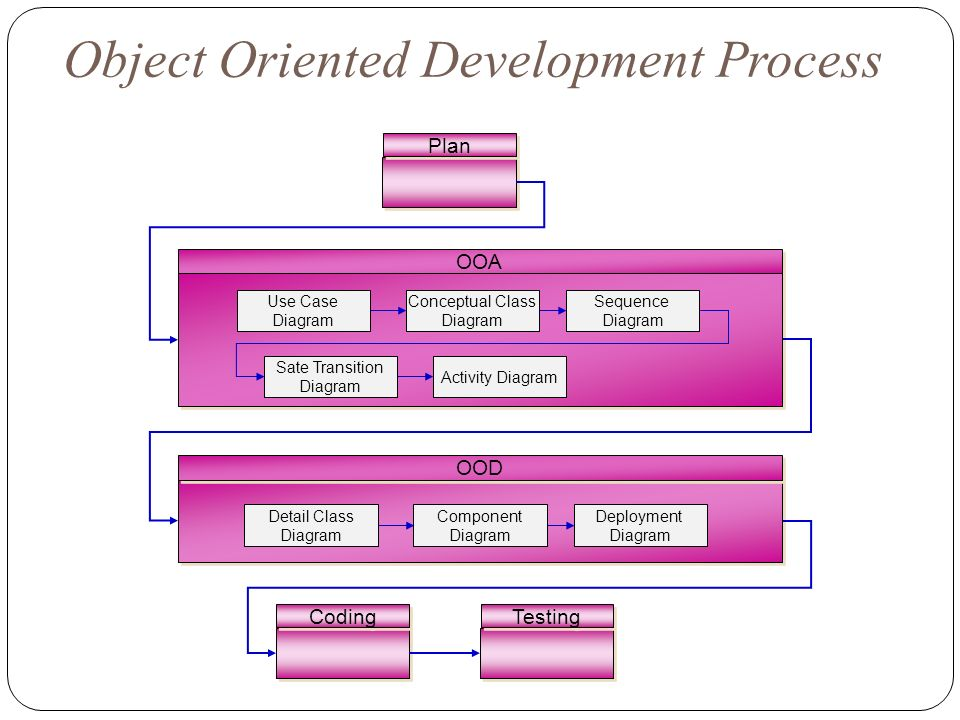 object oriented development technology This online tutorials on exploring object-oriented analysis, design, and development  object-oriented analysis, design, and  object-oriented,.