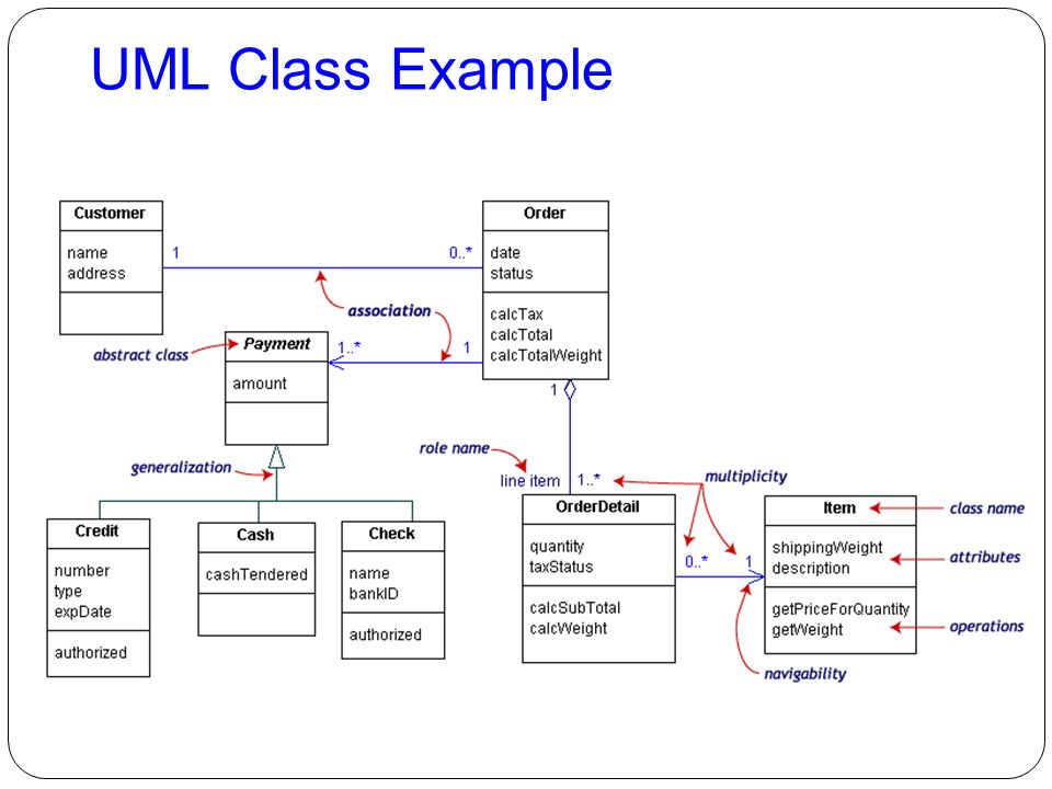 uml class diagrams exles abstract - 28 images - an exle of
