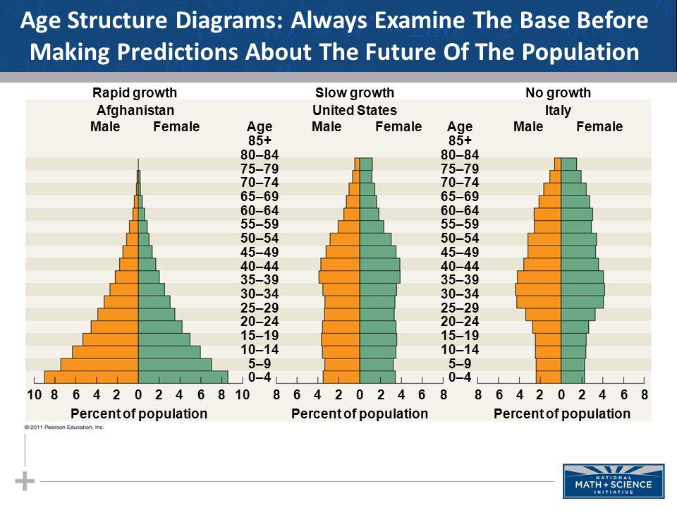 age structure diagram worksheet pdf