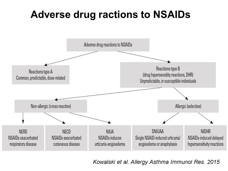 Adverse drug ractions to NSAIDs