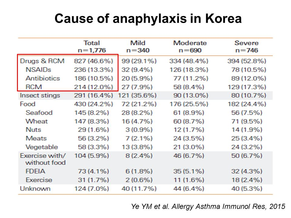 Cause of anaphylaxis in Korea