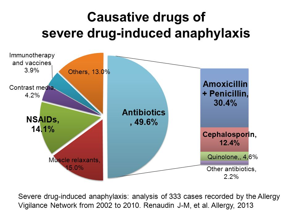 Causative drugs of severe drug-induced anaphylaxis