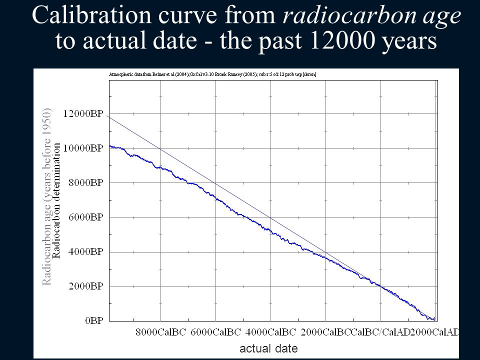 Radiocarbon hookup is used to date
