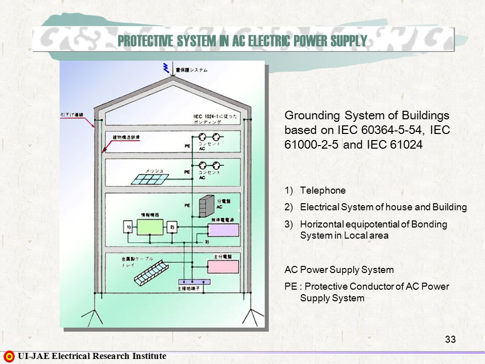 Lovely How To Ground Home Electrical System Photos - Electrical ...