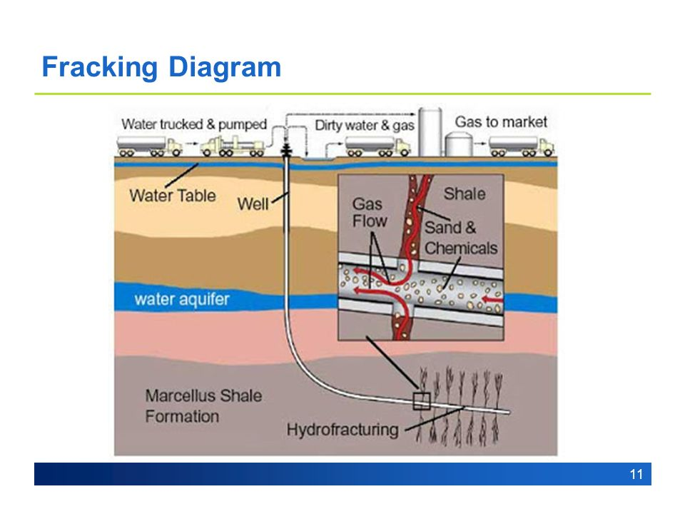 Hydraulic Fracturing (Fracking) - ppt video online download