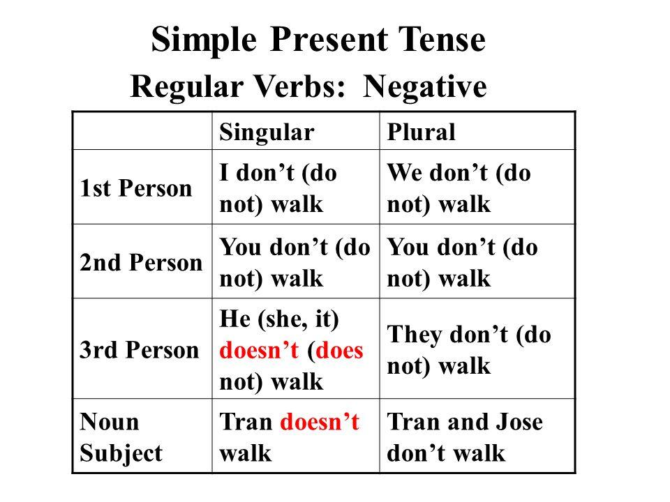 parts of speech part 4 verb tenses ppt