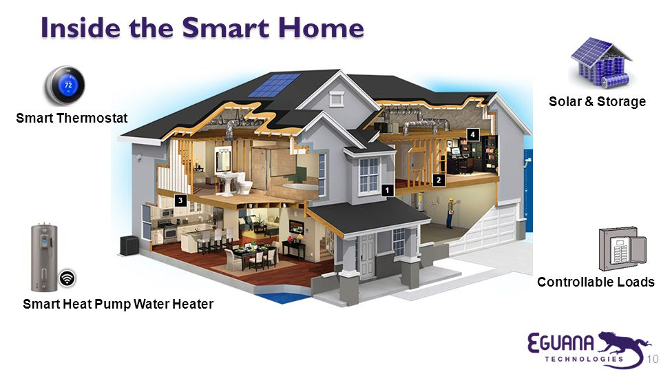 Inside the Smart Home Solar & Storage Smart Thermostat