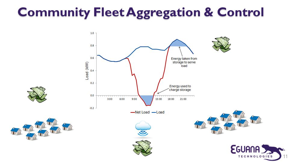 Community Fleet Aggregation & Control
