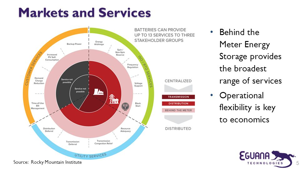 Markets and Services Behind the Meter Energy Storage provides the broadest range of services. Operational flexibility is key to economics.