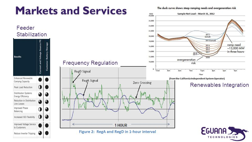 Markets and Services Feeder Stabilization Frequency Regulation