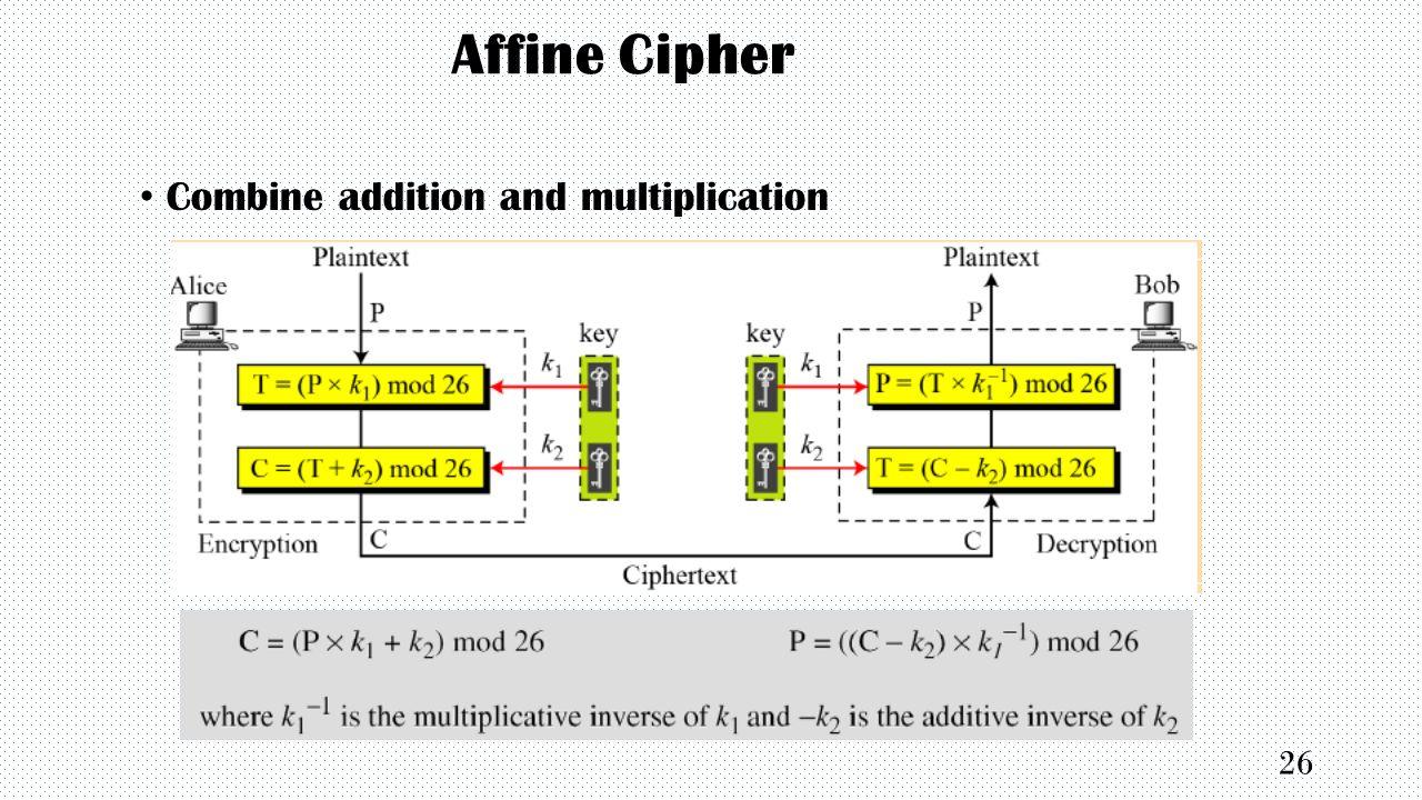 affine transformation example java