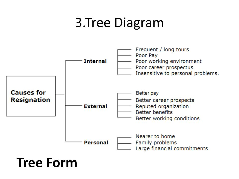 New 7 qc tools by shuai zhang kun wang ppt video online download tree diagram tree form ccuart Image collections