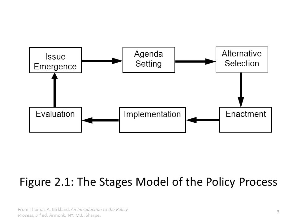 Strengths and weaknesses of policy making process