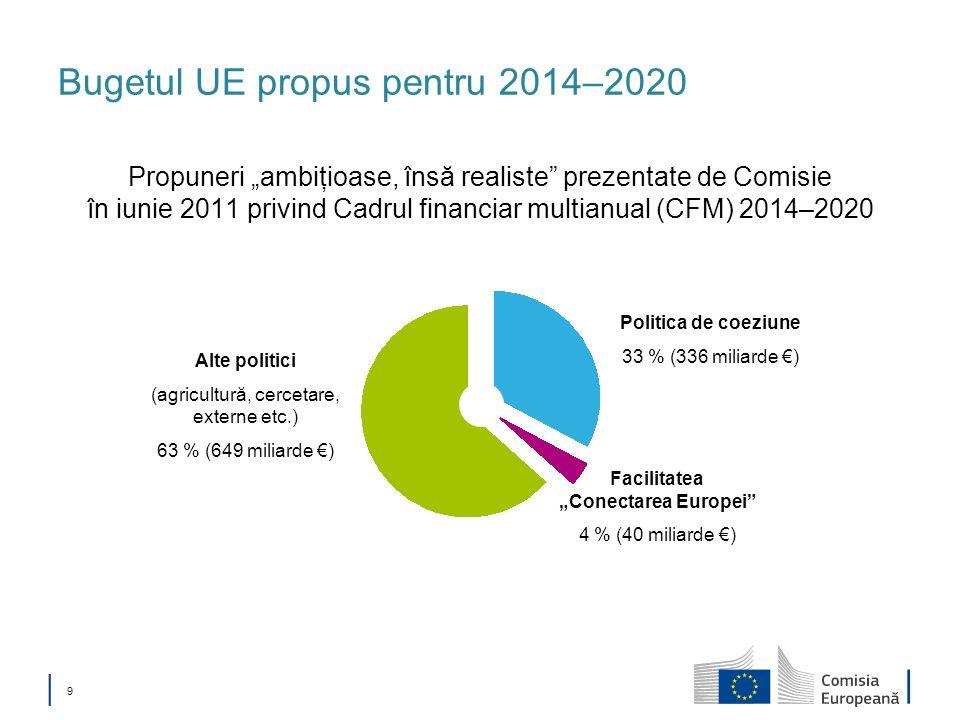 Bugetul UE propus pentru 2014–2020