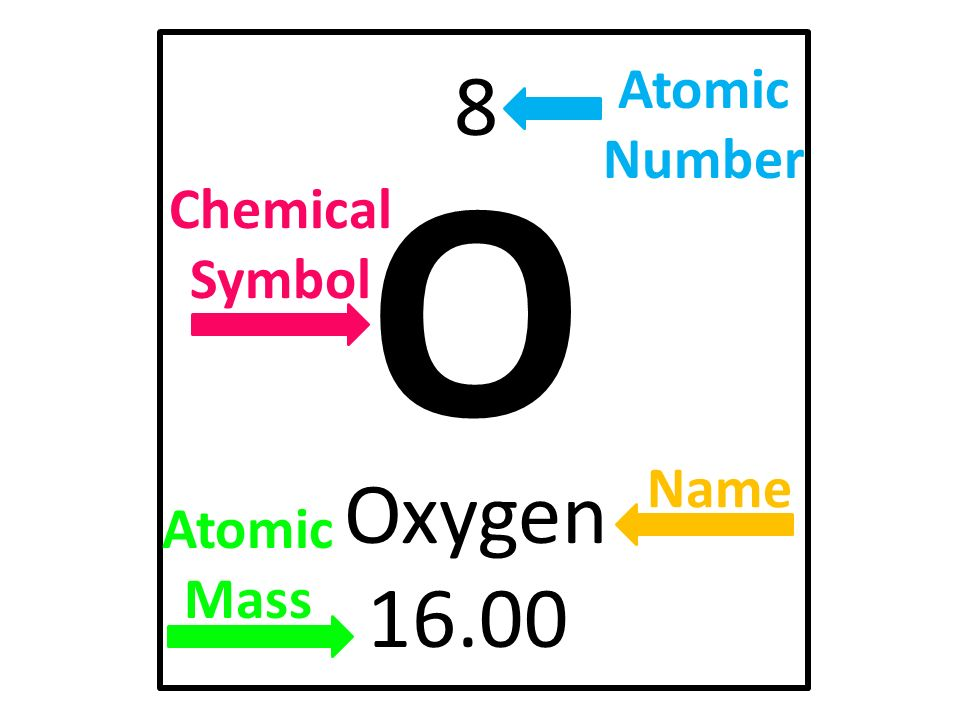 oxygen atomic number and symbol