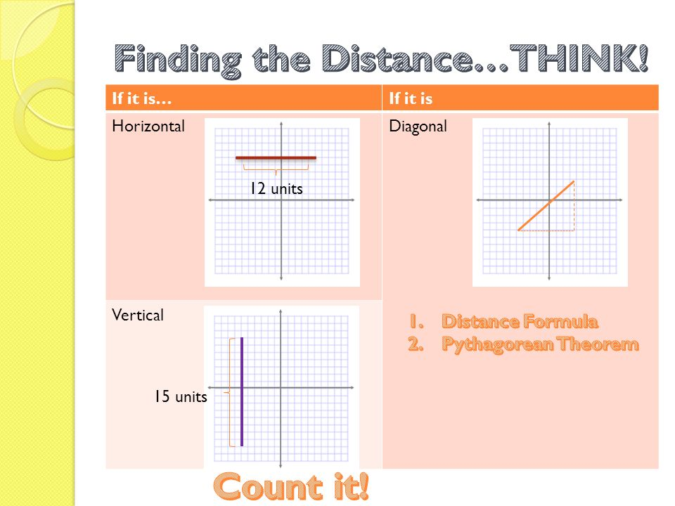 how to find the vertical distance between two vertex