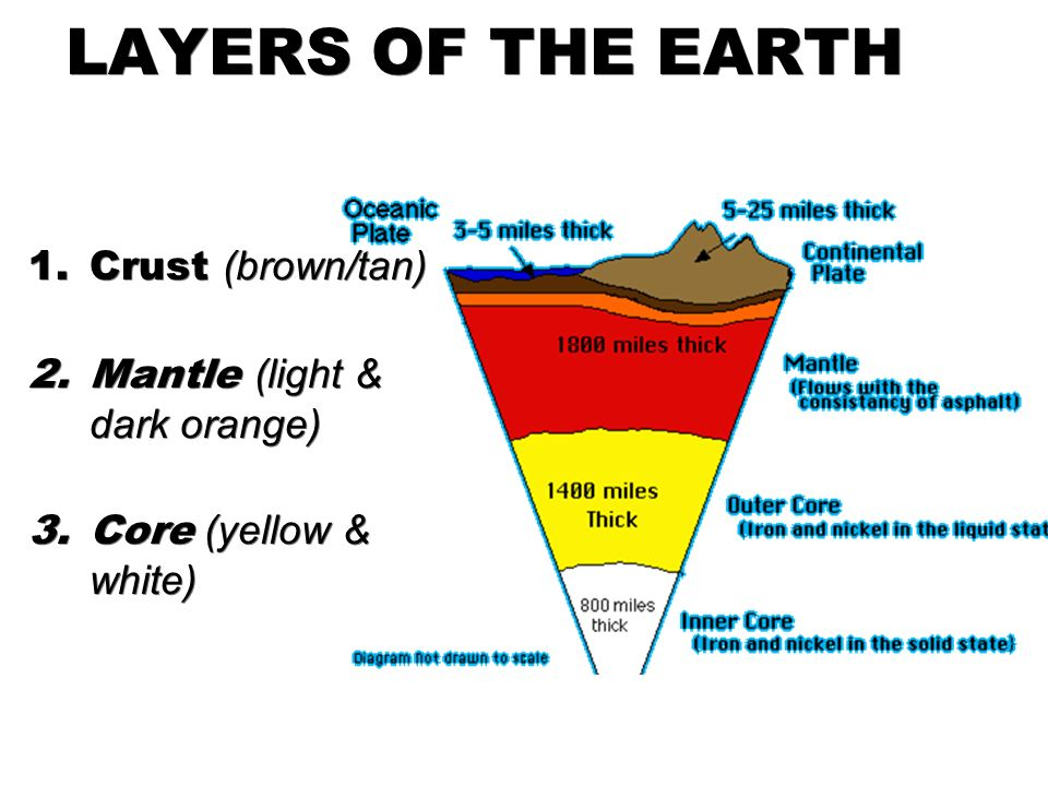 plate tectonics and layers A rap about the layers of the earth layers of the atmosphere rap - duration: layers of the earth rap.
