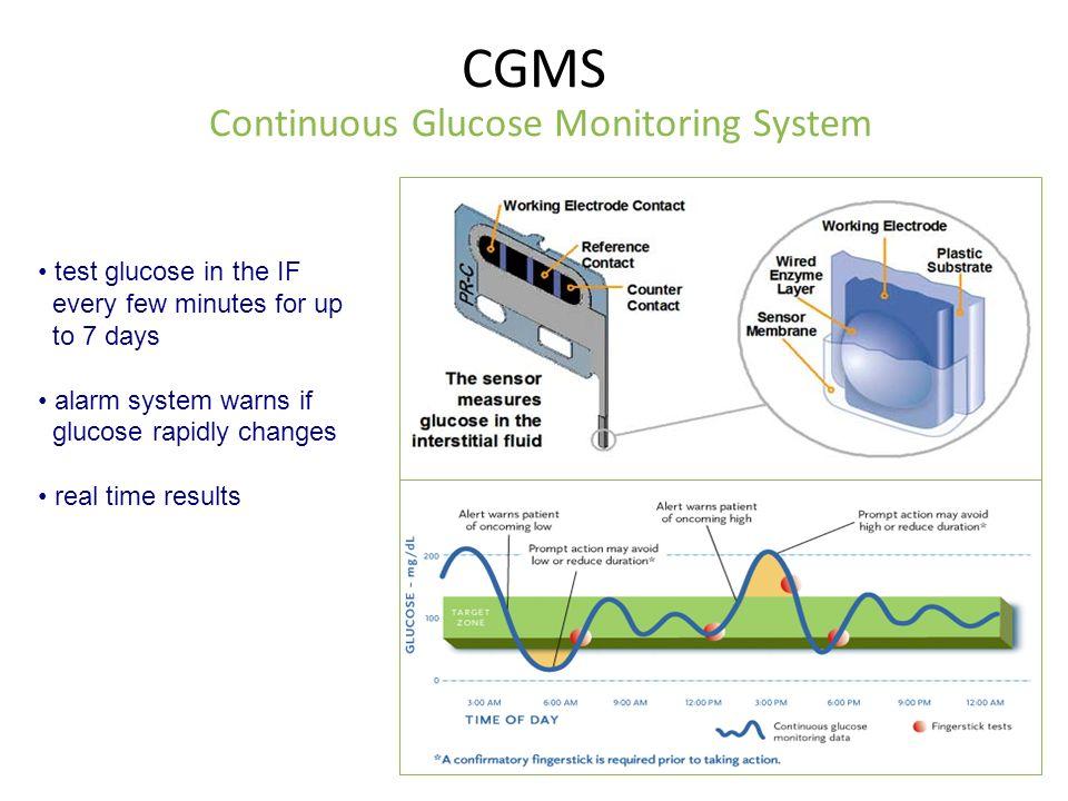 Glucose Monitoring Abdulmoein E Al Agha Mbbs Dch Cabp
